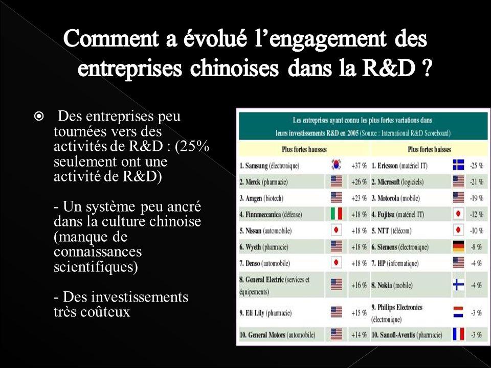 Des entreprises peu tournées vers des activités de R&D : (25% seulement ont une activité de R&D) - Un système peu ancré dans la culture chinoise (manq