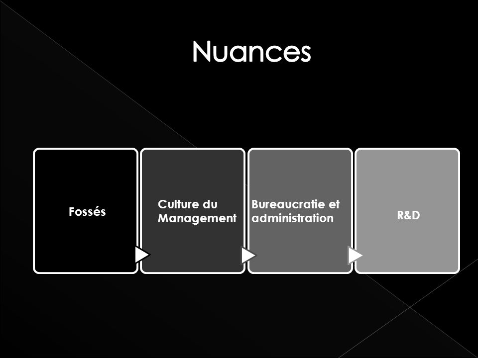 Fossés Culture du Management Bureaucratie et administration R&D