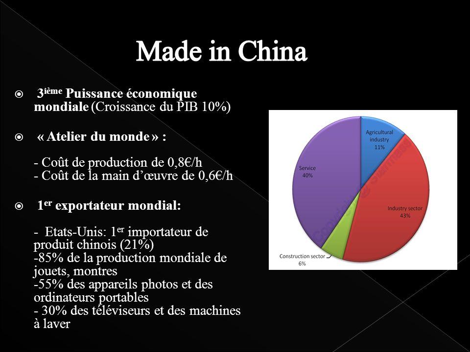3 ième Puissance économique mondiale (Croissance du PIB 10%) « Atelier du monde » : - Coût de production de 0,8/h - Coût de la main dœuvre de 0,6/h 1