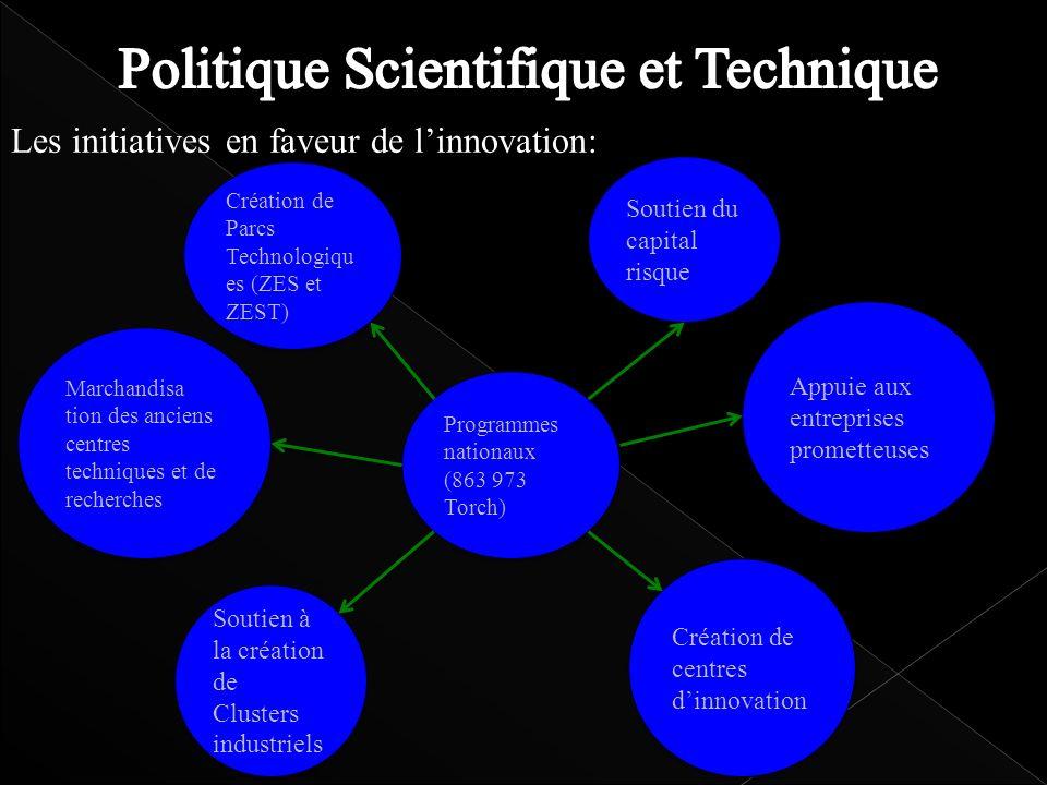 Les initiatives en faveur de linnovation: Création de Parcs Technologiqu es (ZES et ZEST) Soutien à la création de Clusters industriels Création de ce