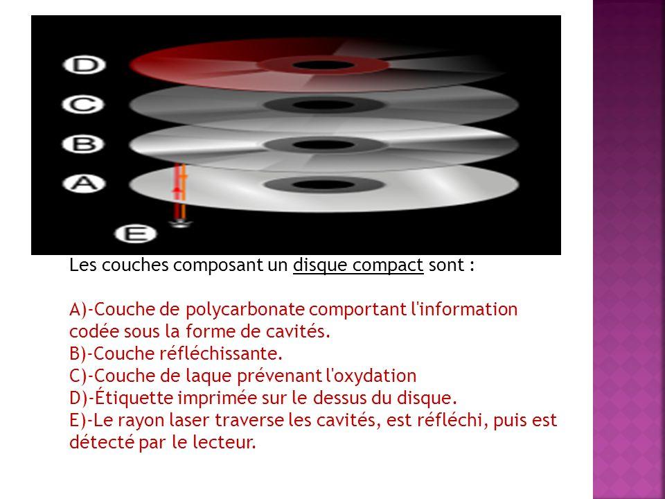 Les couches composant un disque compact sont : A)-Couche de polycarbonate comportant l'information codée sous la forme de cavités. B)-Couche réfléchis
