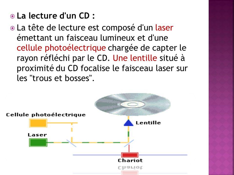 La lecture d'un CD : La tête de lecture est composé d'un laser émettant un faisceau lumineux et d'une cellule photoélectrique chargée de capter le ray
