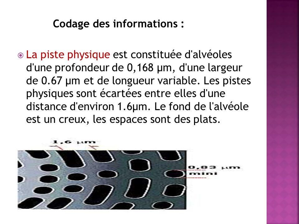 Codage des informations : La piste physique est constituée d'alvéoles d'une profondeur de 0,168 µm, d'une largeur de 0.67 µm et de longueur variable.