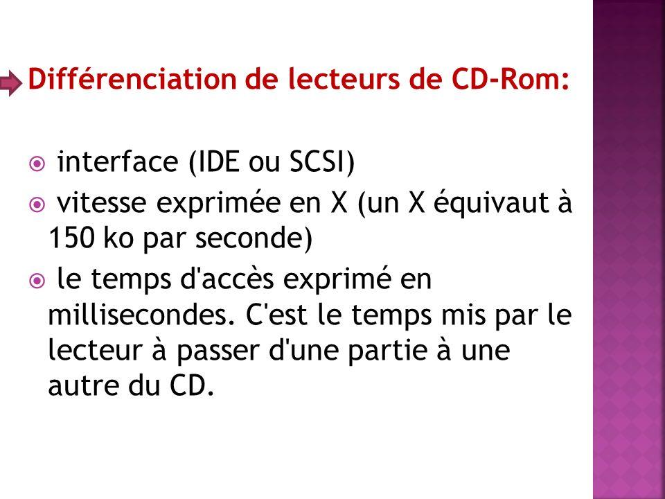 Différenciation de lecteurs de CD-Rom: interface (IDE ou SCSI) vitesse exprimée en X (un X équivaut à 150 ko par seconde) le temps d'accès exprimé en