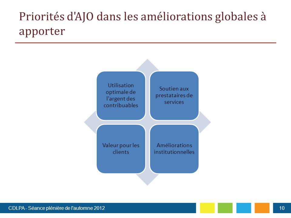 Priorités d AJO dans les améliorations globales à apporter 10 Utilisation optimale de l argent des contribuables Soutien aux prestataires de services Valeur pour les clients Améliorations institutionnelles CDLPA - Séance plénière de l automne 2012