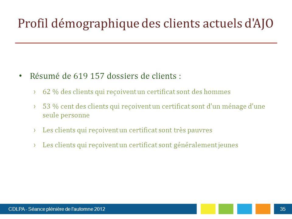 Profil démographique des clients actuels d AJO Résumé de 619 157 dossiers de clients : 62 % des clients qui reçoivent un certificat sont des hommes 53 % cent des clients qui reçoivent un certificat sont d un ménage d une seule personne Les clients qui reçoivent un certificat sont très pauvres Les clients qui reçoivent un certificat sont généralement jeunes 35CDLPA - Séance plénière de l automne 2012