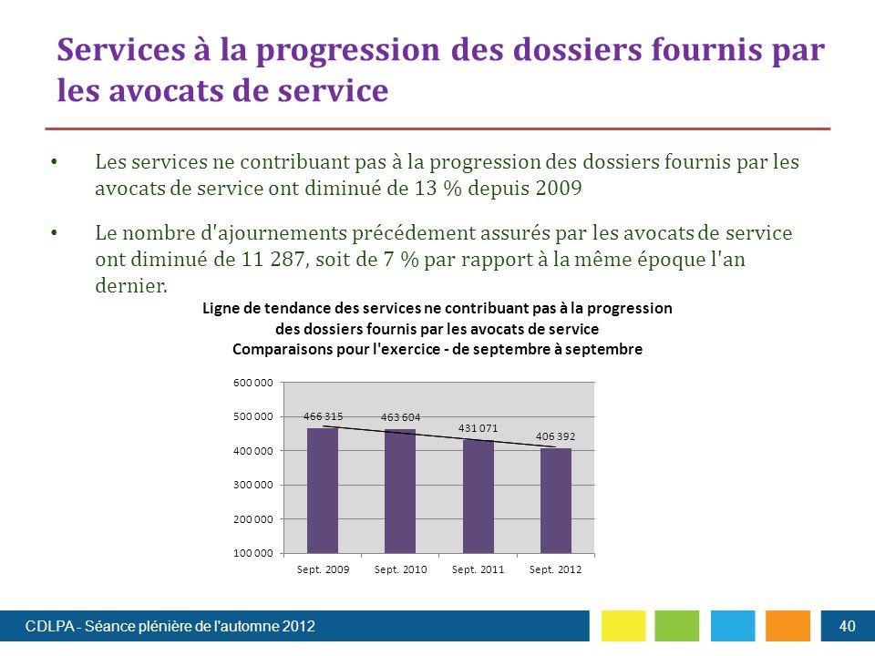 Les services ne contribuant pas à la progression des dossiers fournis par les avocats de service ont diminué de 13 % depuis 2009 Le nombre d ajournements précédement assurés par les avocats de service ont diminué de 11 287, soit de 7 % par rapport à la même époque l an dernier.
