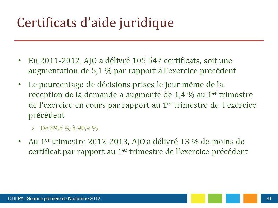 Certificats daide juridique En 2011-2012, AJO a délivré 105 547 certificats, soit une augmentation de 5,1 % par rapport à l exercice précédent Le pourcentage de décisions prises le jour même de la réception de la demande a augmenté de 1,4 % au 1 er trimestre de l exercice en cours par rapport au 1 er trimestre de l exercice précédent De 89,5 % à 90,9 % Au 1 er trimestre 2012-2013, AJO a délivré 13 % de moins de certificat par rapport au 1 er trimestre de l exercice précédent CDLPA - Séance plénière de l automne 201241