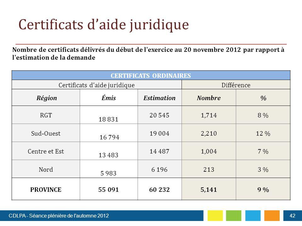 Nombre de certificats délivrés du début de l exercice au 20 novembre 2012 par rapport à l estimation de la demande CERTIFICATS ORDINAIRES Certificats daide juridiqueDifférence RégionÉmisEstimationNombre% RGT 18 831 20 5451,7148 % Sud-Ouest 16 794 19 0042,21012 % Centre et Est 13 483 14 4871,0047 % Nord 5 983 6 1962133 % PROVINCE55 09160 2325,1419 % Certificats daide juridique 42CDLPA - Séance plénière de l automne 2012