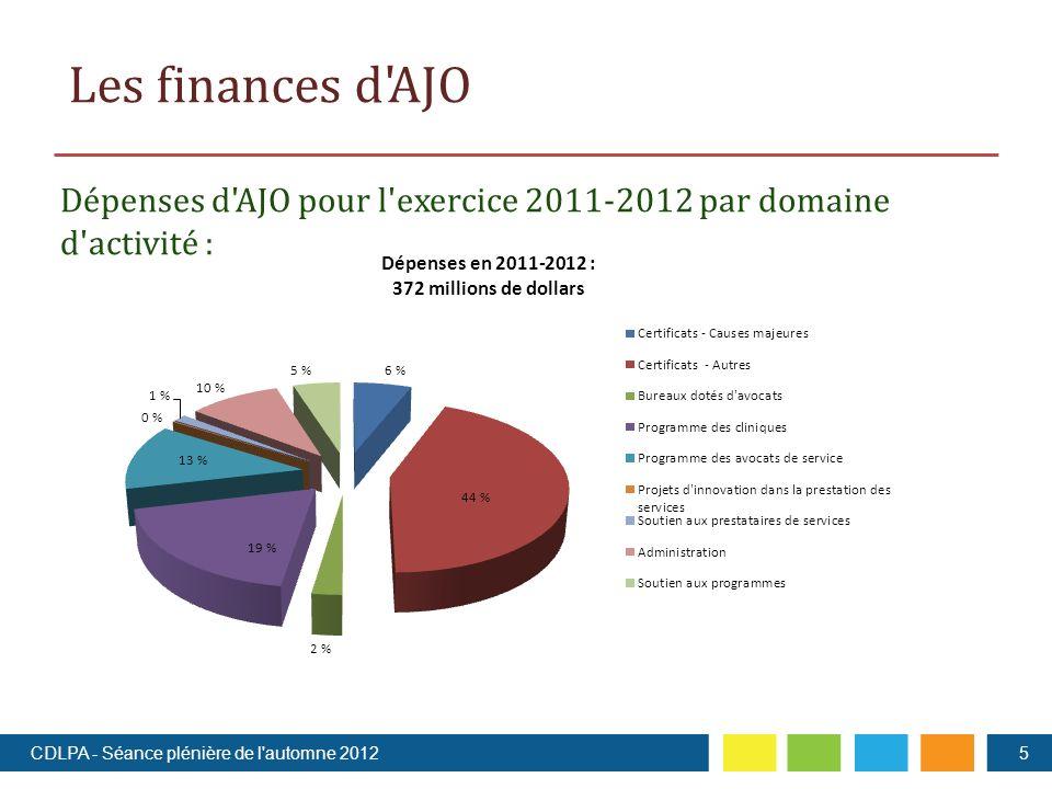 Les finances d AJO Dépenses d AJO pour l exercice 2011-2012 par domaine d activité : 5CDLPA - Séance plénière de l automne 2012