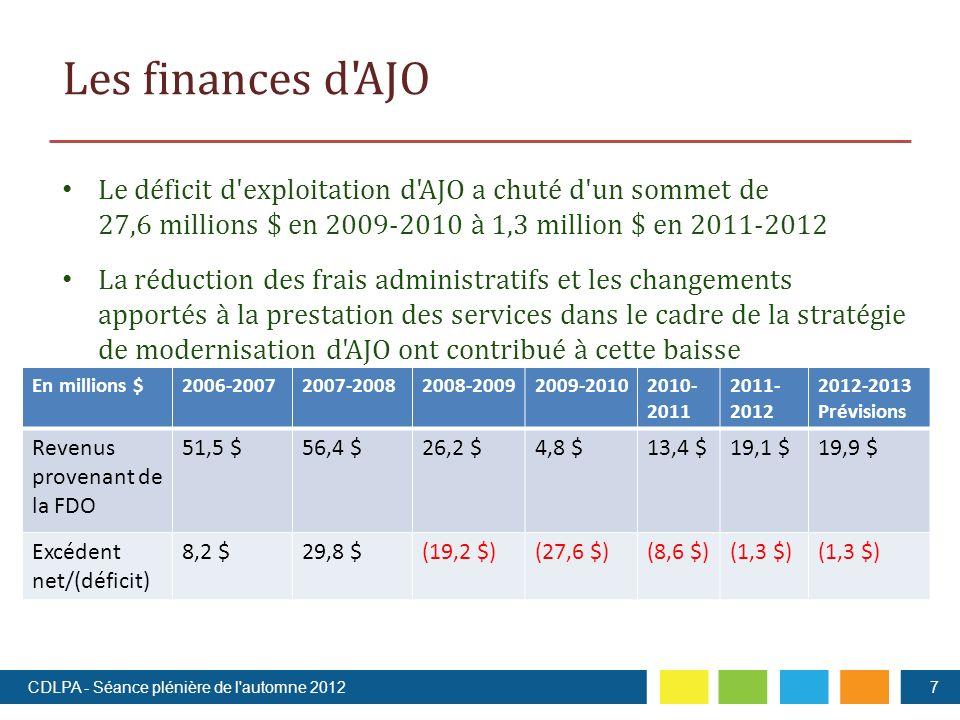 Les finances d AJO Le déficit d exploitation d AJO a chuté d un sommet de 27,6 millions $ en 2009-2010 à 1,3 million $ en 2011-2012 La réduction des frais administratifs et les changements apportés à la prestation des services dans le cadre de la stratégie de modernisation d AJO ont contribué à cette baisse 7CDLPA - Séance plénière de l automne 2012 En millions $2006-20072007-20082008-20092009-20102010- 2011 2011- 2012 2012-2013 Prévisions Revenus provenant de la FDO 51,5 $56,4 $26,2 $4,8 $13,4 $19,1 $19,9 $ Excédent net/(déficit) 8,2 $29,8 $(19,2 $)(27,6 $)(8,6 $)(1,3 $)