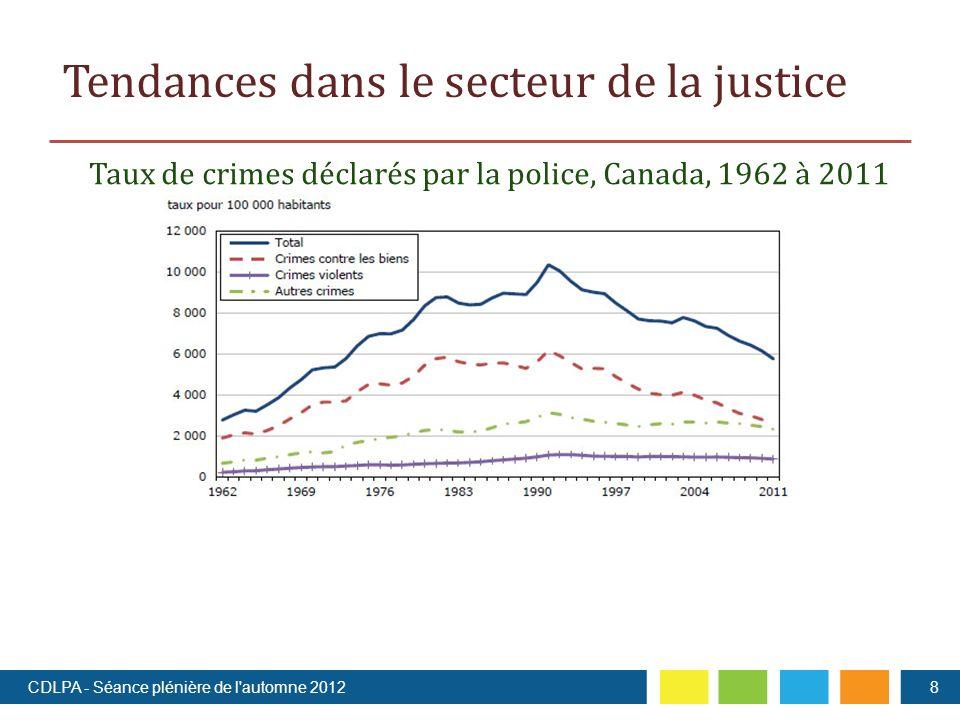 Tendances dans le secteur de la justice 8 Taux de crimes déclarés par la police, Canada, 1962 à 2011 CDLPA - Séance plénière de l automne 2012