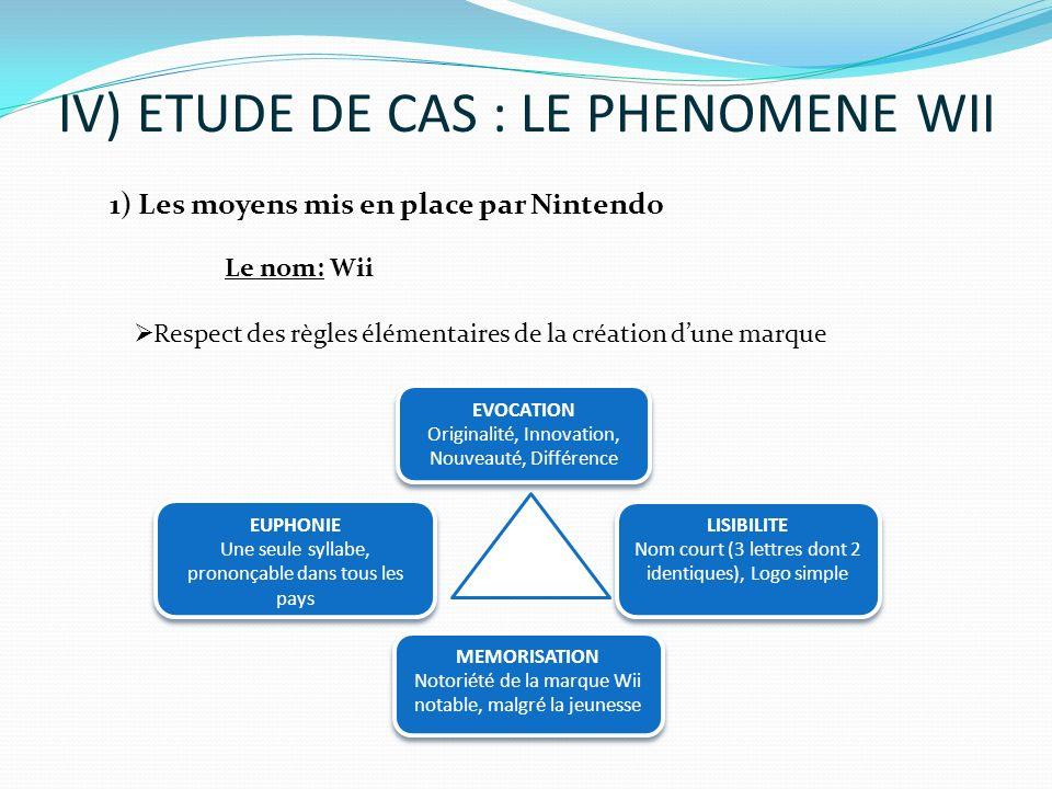 IV) ETUDE DE CAS : LE PHENOMENE WII Respect des règles élémentaires de la création dune marque EVOCATION Originalité, Innovation, Nouveauté, Différenc