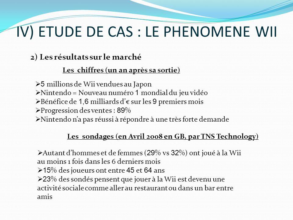 IV) ETUDE DE CAS : LE PHENOMENE WII 2) Les résultats sur le marché Les chiffres (un an après sa sortie) Les sondages (en Avril 2008 en GB, par TNS Tec