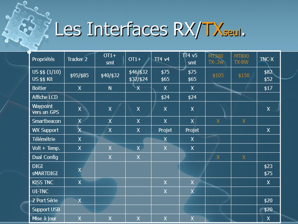 Les Interfaces RX/TX seul. PropriétésTracker 2 OT1+ smt OT1+TT4 v4 TT4 v5 smt MT300 TX-.3w MT800 TX-8W TNC-X US $$ (1/10) US $$ Kit $95/$85$40/$32 $46