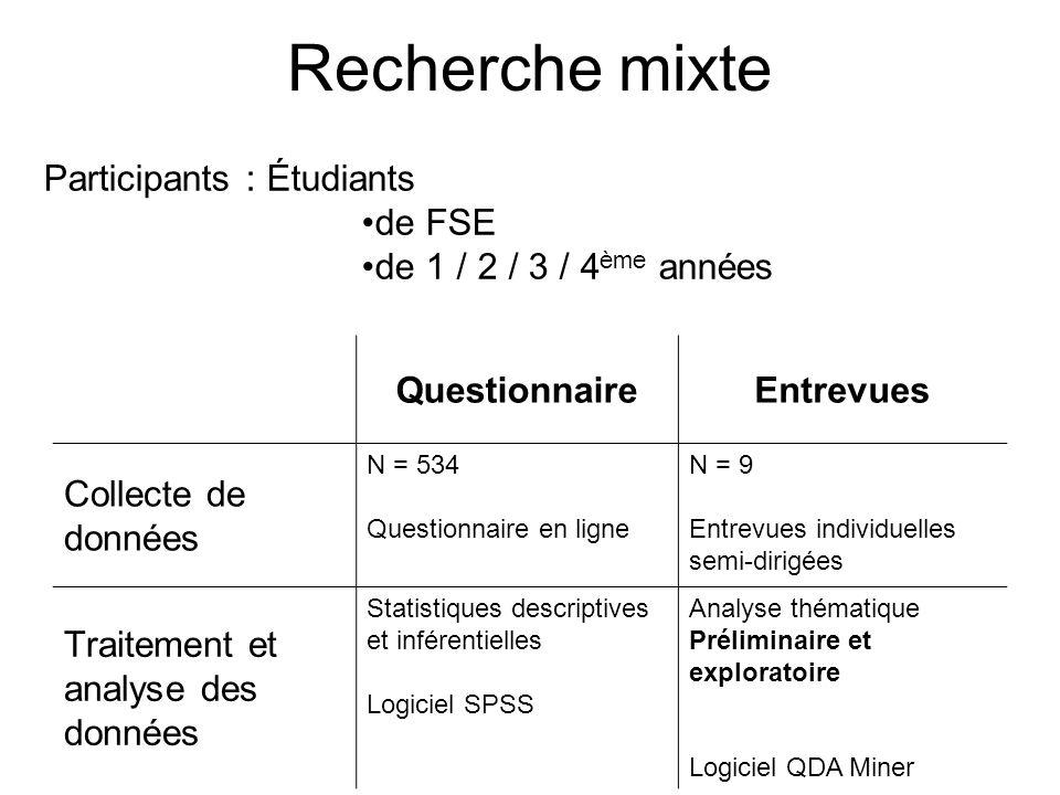Recherche mixte QuestionnaireEntrevues Collecte de données N = 534 Questionnaire en ligne N = 9 Entrevues individuelles semi-dirigées Traitement et an