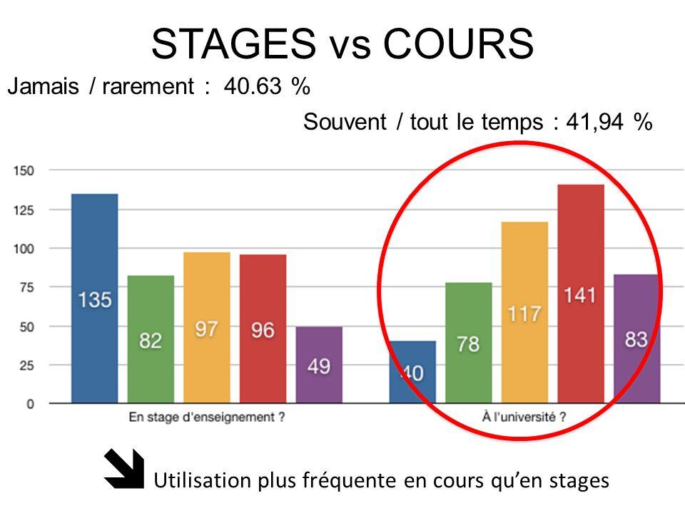 STAGES vs COURS Jamais / rarement : 40.63 % Souvent / tout le temps : 41,94 % Utilisation plus fréquente en cours quen stages