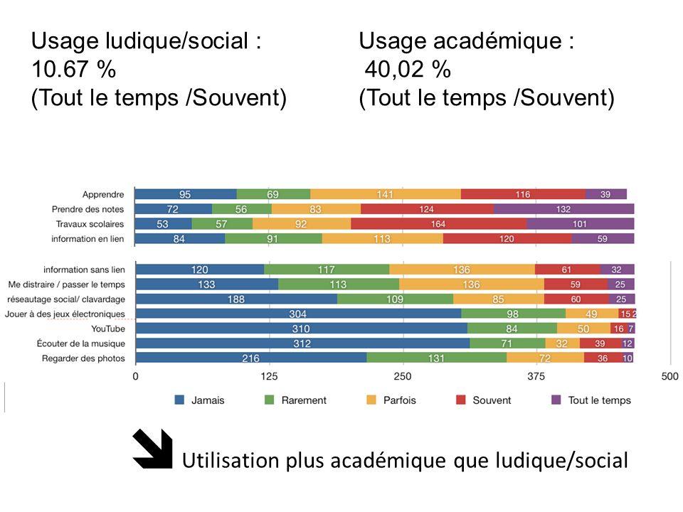 Usage académique : 40,02 % (Tout le temps /Souvent) Usage ludique/social : 10.67 % (Tout le temps /Souvent) Utilisation plus académique que ludique/so
