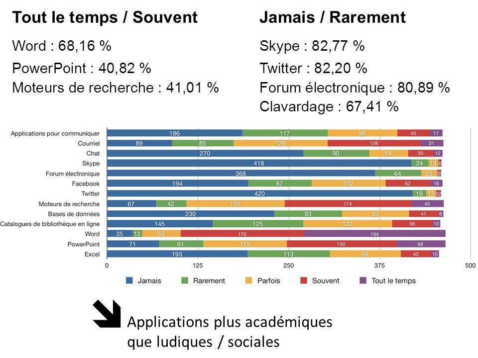 Word : 68,16 % PowerPoint : 40,82 % Moteurs de recherche : 41,01 % Twitter : 82,20 % Skype : 82,77 % Forum électronique : 80,89 % Clavardage : 67,41 %