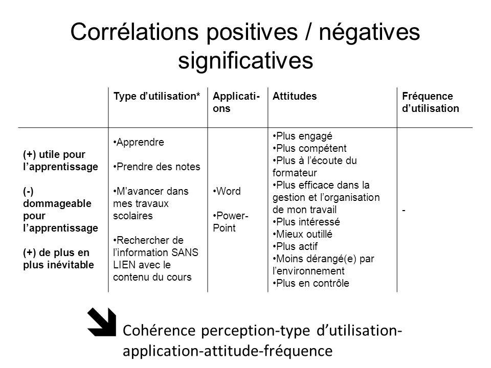 Corrélations positives / négatives significatives Type dutilisation*Applicati- ons AttitudesFréquence dutilisation (+) utile pour lapprentissage (-) d