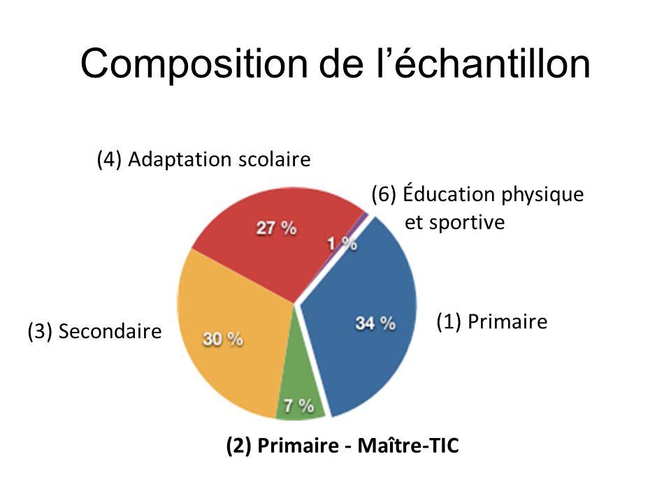 Composition de léchantillon (1) Primaire (3) Secondaire (2) Primaire - Maître-TIC (4) Adaptation scolaire (6) Éducation physique et sportive