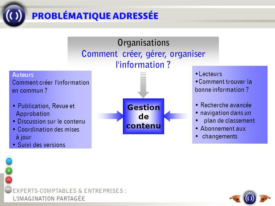 PROBLÉMATIQUE ADRESSÉE Gestion de contenu Organisations Comment créer, gérer, organiser l'information ? Auteurs Comment créer l'information en commun