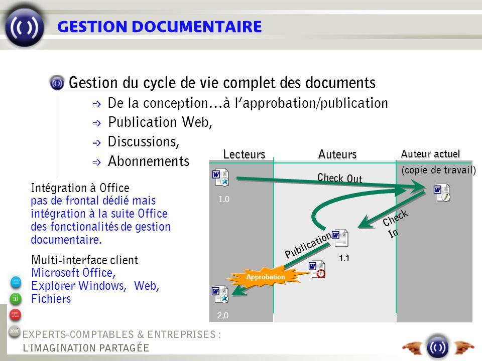 GESTION DOCUMENTAIRE 2.0 Publication Approbation LecteursAuteurs Auteur actuel (copie de travail) Check Out 1.0 Check In 1.1 Intégration à Office pas