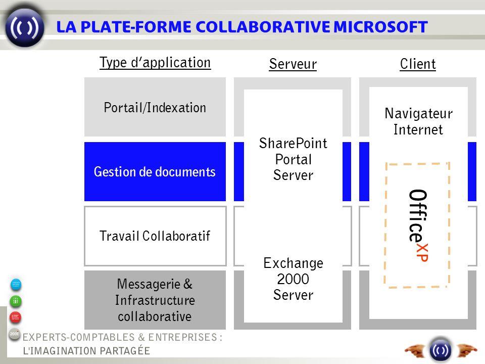 LA PLATE-FORME COLLABORATIVE MICROSOFT Portail/Indexation Gestion de documents Travail Collaboratif Messagerie & Infrastructure collaborative Type dap
