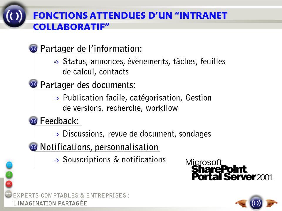 FONCTIONS ATTENDUES DUN INTRANET COLLABORATIF Partager de linformation: é Status, annonces, évènements, tâches, feuilles de calcul, contacts Partager