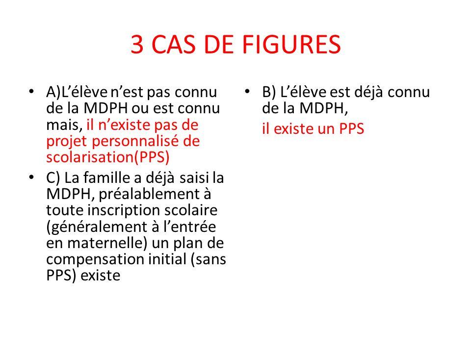 3 CAS DE FIGURES A)Lélève nest pas connu de la MDPH ou est connu mais, il nexiste pas de projet personnalisé de scolarisation(PPS) C) La famille a déjà saisi la MDPH, préalablement à toute inscription scolaire (généralement à lentrée en maternelle) un plan de compensation initial (sans PPS) existe B) Lélève est déjà connu de la MDPH, il existe un PPS