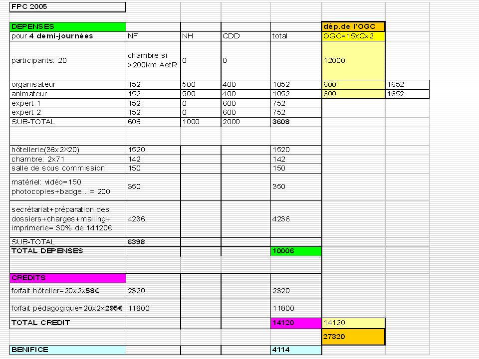 9 AEU 2005 – 2006 Dans les dépenses: -Le matériel (ordinateur portable, vidéo projecteur etc.) Loué ou acheté pour qui , et utilisé par qui.
