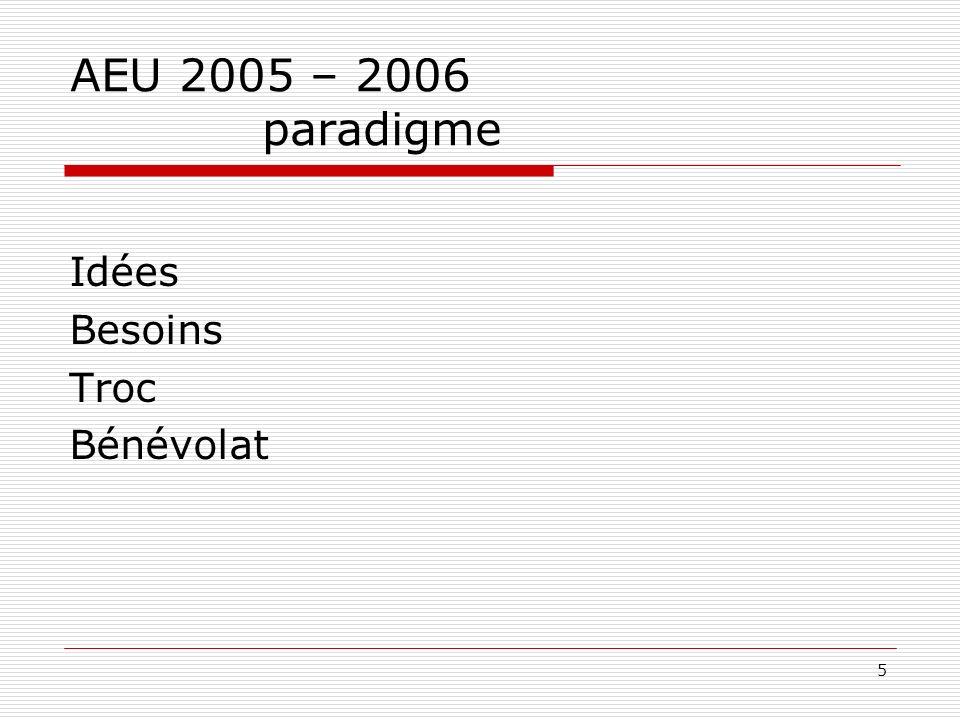 5 AEU 2005 – 2006 paradigme Idées Besoins Troc Bénévolat