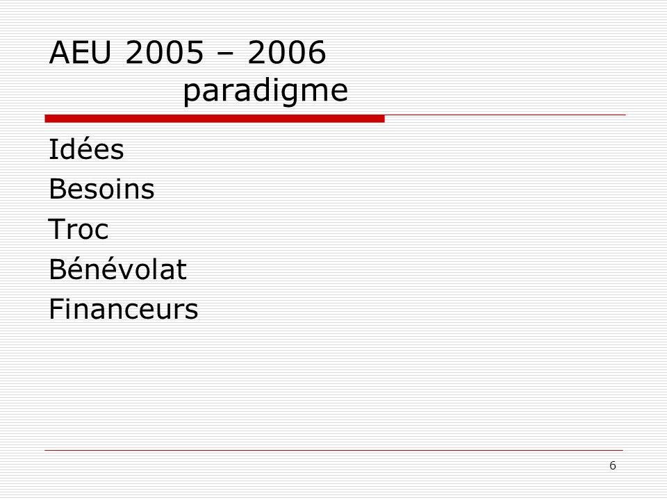 6 AEU 2005 – 2006 paradigme Idées Besoins Troc Bénévolat Financeurs