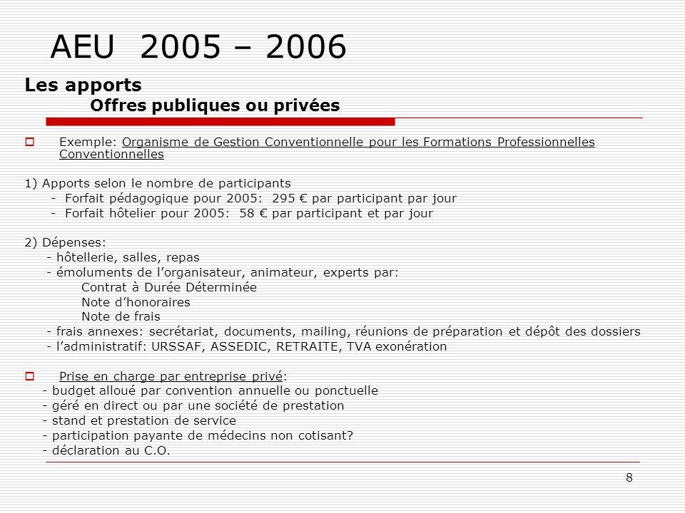 AEU 2005 – 2006 paradigmes idées béné tr besoins volat oc idées besoins financeurs Idées: analyse, classement Besoins, FMC, FPC, EPP, expert, animateur… création de groupes avec Président Trésorier,secrétaire sous forme: Loi 1901(+/-TVA) SA SARL etc.
