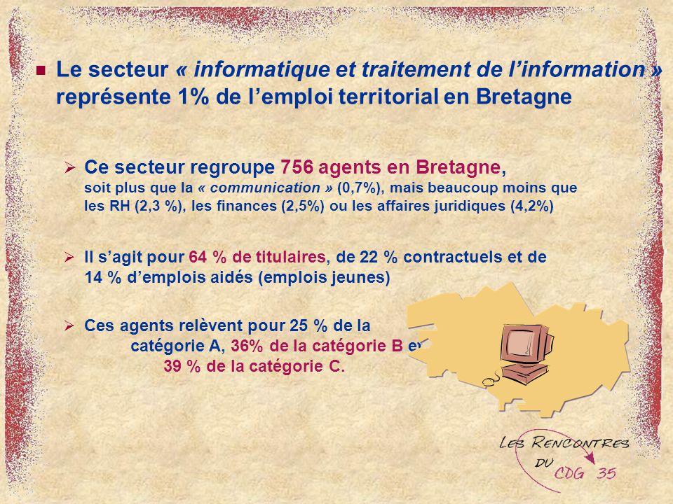 Le secteur « informatique et traitement de linformation » représente 1% de lemploi territorial en Bretagne Ce secteur regroupe 756 agents en Bretagne, soit plus que la « communication » (0,7%), mais beaucoup moins que les RH (2,3 %), les finances (2,5%) ou les affaires juridiques (4,2%) Il sagit pour 64 % de titulaires, de 22 % contractuels et de 14 % demplois aidés (emplois jeunes) Ces agents relèvent pour 25 % de la catégorie A, 36% de la catégorie B et 39 % de la catégorie C.