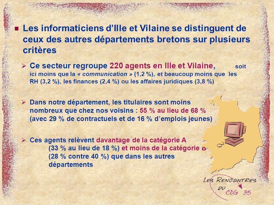Les informaticiens dIlle et Vilaine se distinguent de ceux des autres départements bretons sur plusieurs critères Ce secteur regroupe 220 agents en Ille et Vilaine, soit ici moins que la « communication » (1,2 %), et beaucoup moins que les RH (3,2 %), les finances (2,4 %) ou les affaires juridiques (3,8 %) Dans notre département, les titulaires sont moins nombreux que chez nos voisins : 55 % au lieu de 68 % (avec 29 % de contractuels et de 16 % demplois jeunes) Ces agents relèvent davantage de la catégorie A (33 % au lieu de 18 %) et moins de la catégorie B (28 % contre 40 %) que dans les autres départements