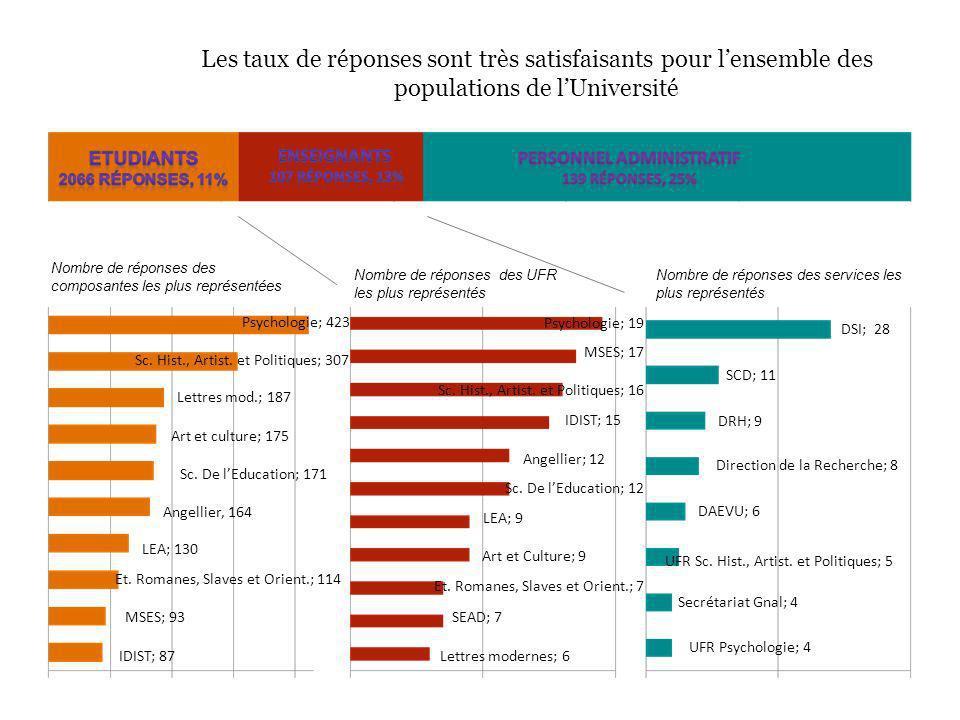 Les taux de réponses sont très satisfaisants pour lensemble des populations de lUniversité Psychologie; 423 IDIST; 87 Et.
