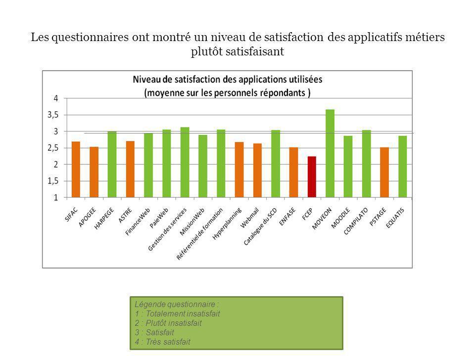 Les questionnaires ont montré un niveau de satisfaction des applicatifs métiers plutôt satisfaisant Légende questionnaire : 1 : Totalement insatisfait 2 : Plutôt insatisfait 3 : Satisfait 4 : Très satisfait