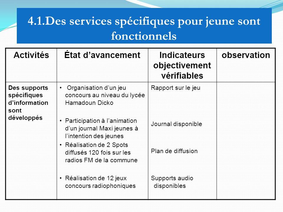 4.1.Des services spécifiques pour jeune sont fonctionnels ActivitésÉtat davancementIndicateurs objectivement vérifiables observation Des supports spéc