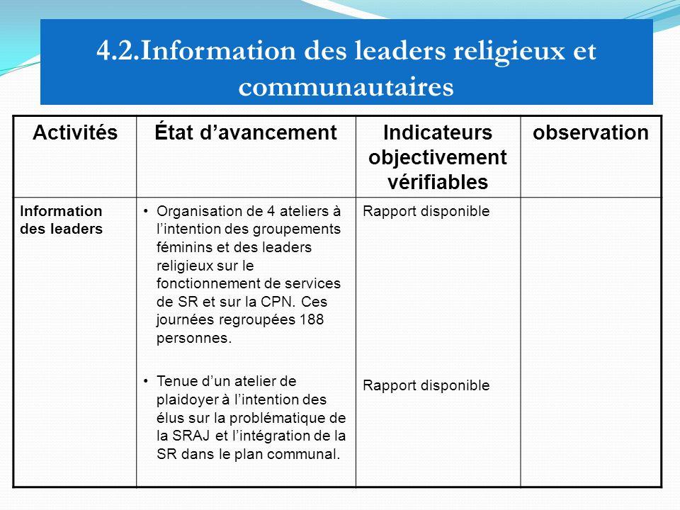 4.2.Information des leaders religieux et communautaires ActivitésÉtat davancementIndicateurs objectivement vérifiables observation Information des lea