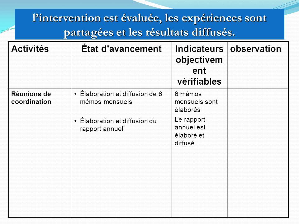lintervention est évaluée, les expériences sont partagées et les résultats diffusés. ActivitésÉtat davancementIndicateurs objectivem ent vérifiables o