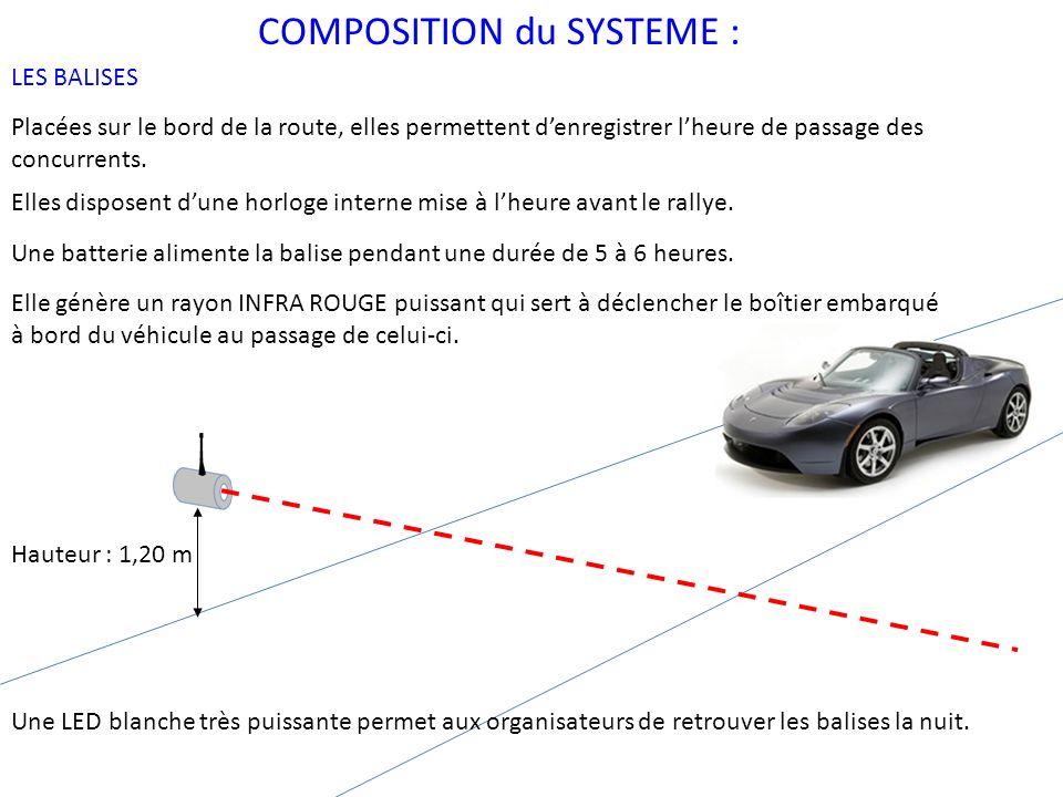 COMPOSITION du SYSTEME : Les BOITIERS EMETTEURS Fixés sur la vitre arrière de chaque voiture, ils émettent un code unique (numéro du boîtier de 1 à 120) lorsque la voiture passe devant le rayon INFRA ROUGE généré par les BALISES.