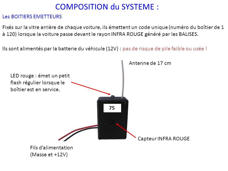 COMPOSITION du SYSTEME : Le LOGICIEL de GESTION Installé sur un ordinateur portable équipé dun port USB, il permet de gérer les balises.