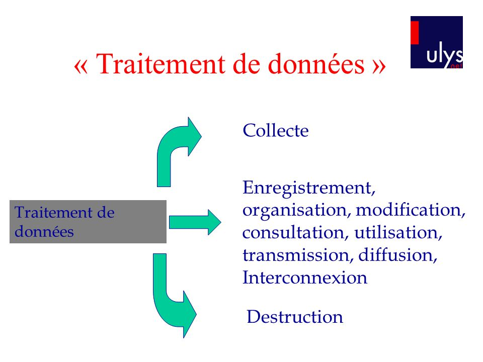 « Traitement de données » Traitement de données Collecte Enregistrement, organisation, modification, consultation, utilisation, transmission, diffusio