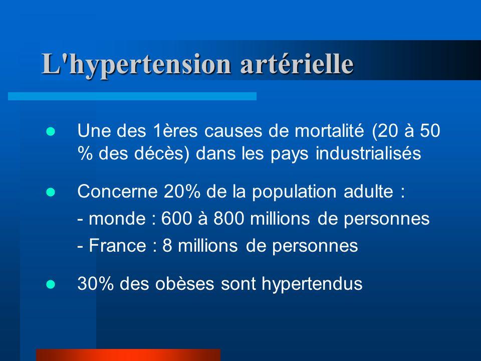 L hypertension artérielle Une des 1ères causes de mortalité (20 à 50 % des décès) dans les pays industrialisés Concerne 20% de la population adulte : - monde : 600 à 800 millions de personnes - France : 8 millions de personnes 30% des obèses sont hypertendus