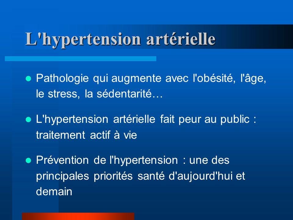 L hypertension artérielle Pathologie qui augmente avec l obésité, l âge, le stress, la sédentarité… L hypertension artérielle fait peur au public : traitement actif à vie Prévention de l hypertension : une des principales priorités santé d aujourd hui et demain