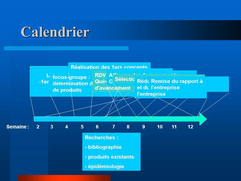 Calendrier 23456789101112Semaine : Lancement du sous-projet : -1er rendez-vous avec l entreprise - définition du sous-projet Recherches : - bibliographie - produits existants - épidémiologie focus-groupe : détermination des noms de produits Réalisation des 1ers concepts RDV avec Fabienne Quéva pour état d avancement Achat de produits existants Affinage des 1ers concepts Création de nouveaux concepts Sélection des concepts définitifs Rédaction du sous-projet et du rapport pour l entreprise Remise du rapport à l entreprise