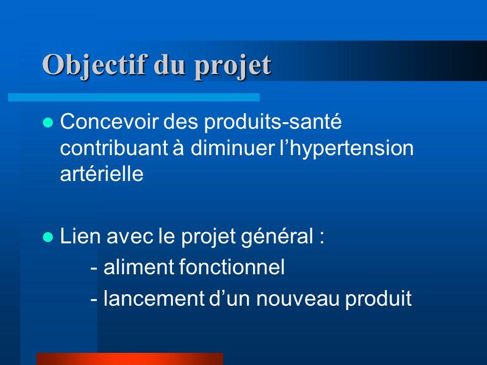 Objectif du projet Concevoir des produits-santé contribuant à diminuer lhypertension artérielle Lien avec le projet général : - aliment fonctionnel - lancement dun nouveau produit