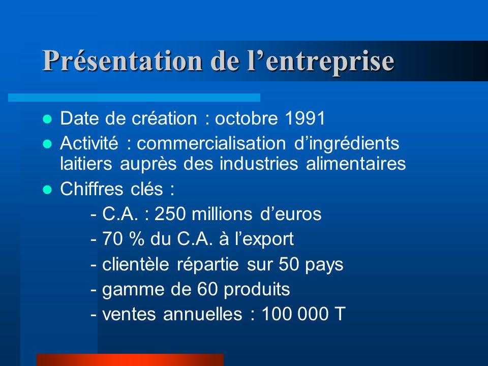 Présentation de lentreprise Date de création : octobre 1991 Activité : commercialisation dingrédients laitiers auprès des industries alimentaires Chiffres clés : - C.A.
