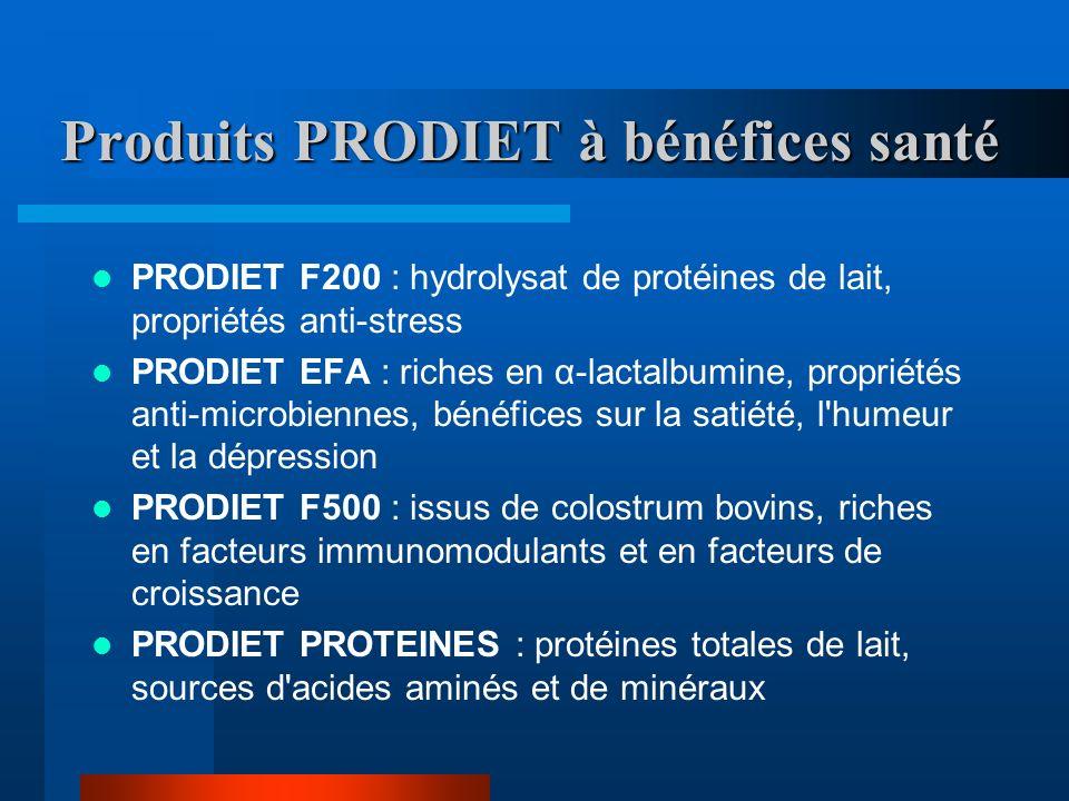 Produits PRODIET à bénéfices santé PRODIET F200 : hydrolysat de protéines de lait, propriétés anti-stress PRODIET EFA : riches en α-lactalbumine, propriétés anti-microbiennes, bénéfices sur la satiété, l humeur et la dépression PRODIET F500 : issus de colostrum bovins, riches en facteurs immunomodulants et en facteurs de croissance PRODIET PROTEINES : protéines totales de lait, sources d acides aminés et de minéraux